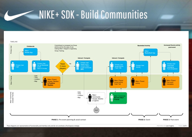 Nike Communities SDK